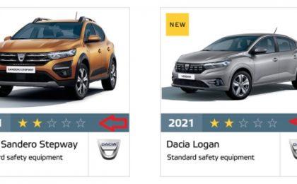 Noile Logan şi Sandero primesc doar 2 stele din 5 la testele de siguranţă EuroNCAP