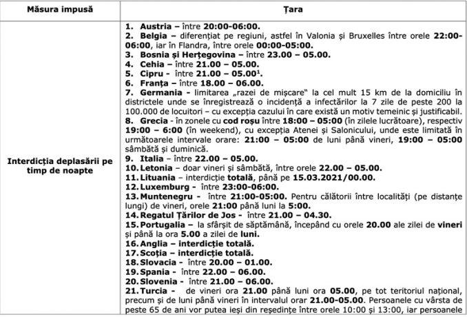 Lista cu restricțiile impuse în alte state europene, publicată de Florin Cîțu: Măsurile din România, printre cele mai relaxate